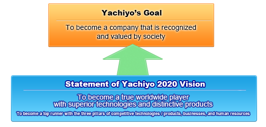 Yachiyo's Goal / To become a company that is recognized and valued by society / Statement of Yachiyo 2020 Vision / To become a true worldwide player with superior technologies and distinctive products / To become a top runner with the three pillars of competitive technologies / products,businesses,and human resources