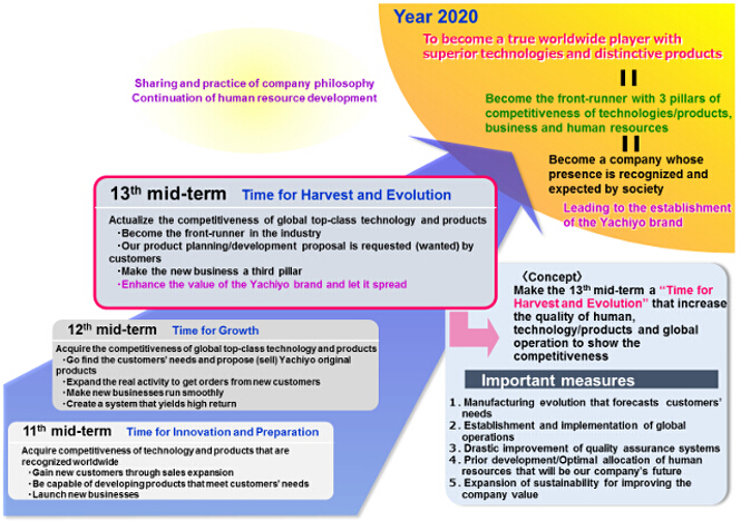 Diagram representing Statement of Yachiyo 2020 Vision